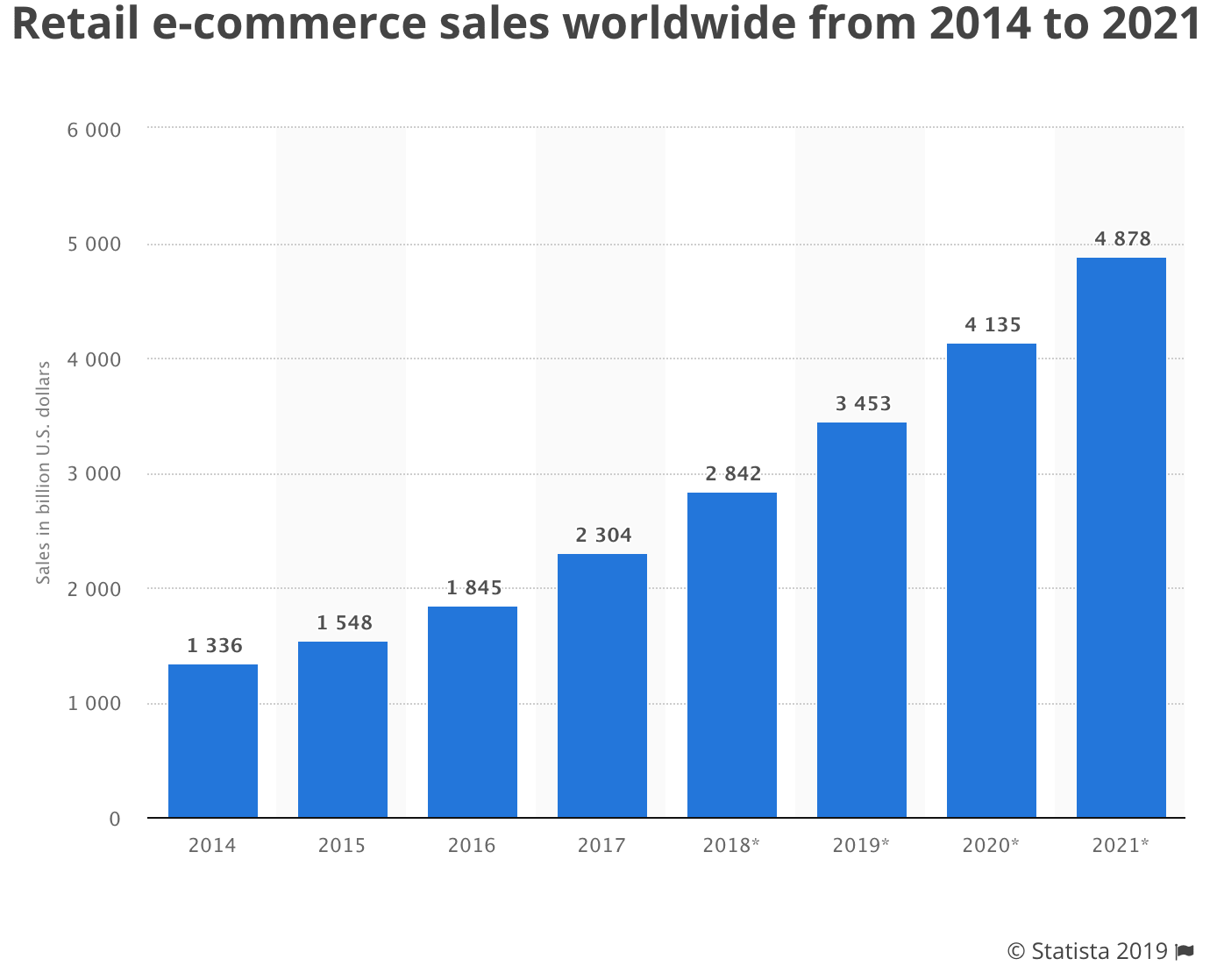 Graph of eCommerce sales stats from 2014-2021